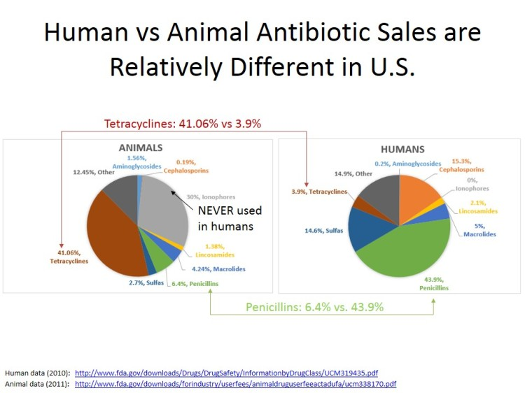 Human vs Animal Antibiotic Sales are Relatively Different v2